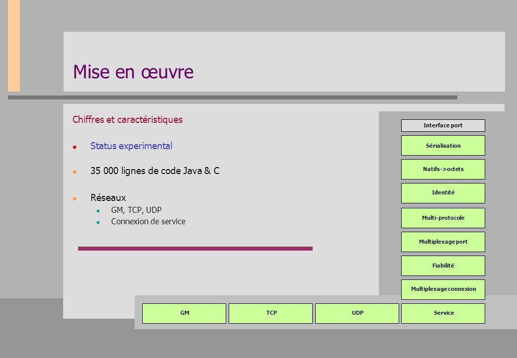Mise en œuvre Chiffres et caractéristiques Status experimental 35 000 lignes de code Java & C Réseaux GM, TCP, UDP Connexion de service Sérialisation