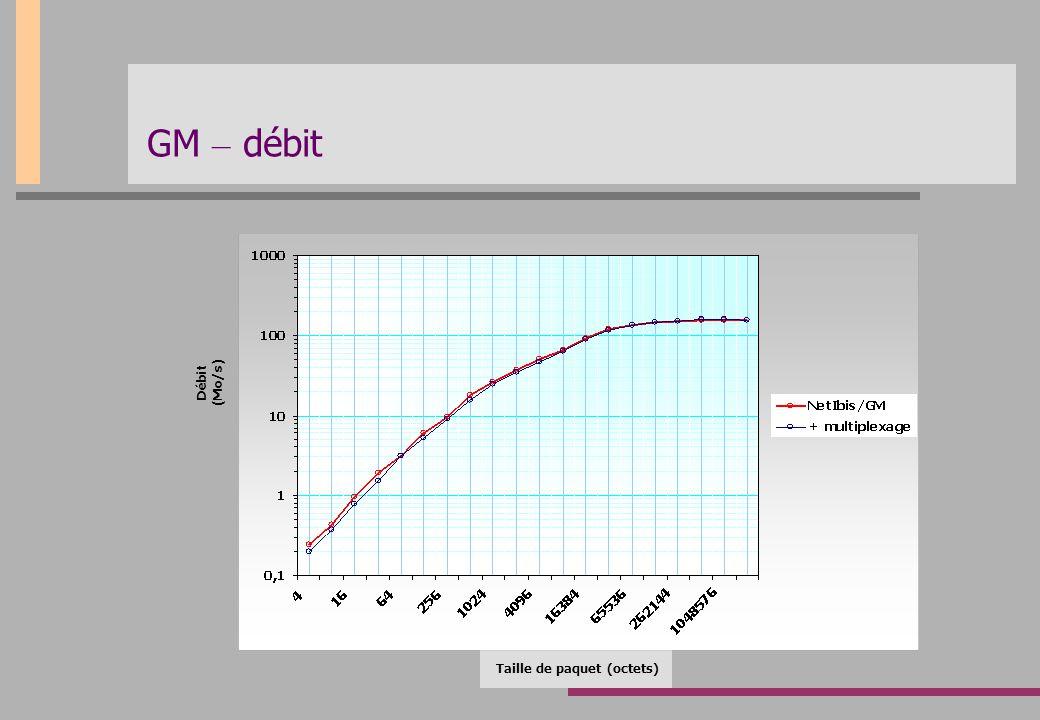 GM – débit Taille de paquet (octets) Débit (Mo/s)