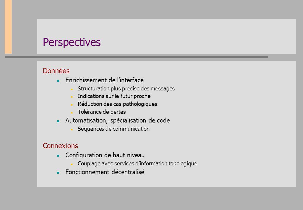 Perspectives Données Enrichissement de l'interface Structuration plus précise des messages Indications sur le futur proche Réduction des cas pathologi