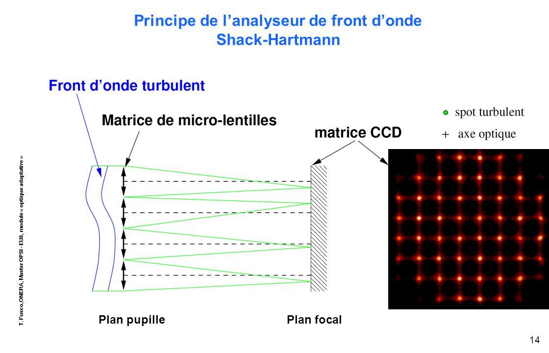 T. Fusco,ONERA, Master OPSI - EU8, module « optique adaptative » 14 Principe de l'analyseur de front d'onde Shack-Hartmann Plan pupillePlan focal