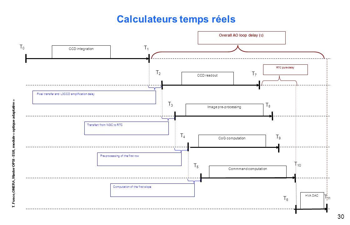 T. Fusco,ONERA, Master OPSI - EU8, module « optique adaptative » 30 Calculateurs temps réels CCD integration T0T0 T1T1 T2T2 CCD readout T3T3 T7T7 Imag