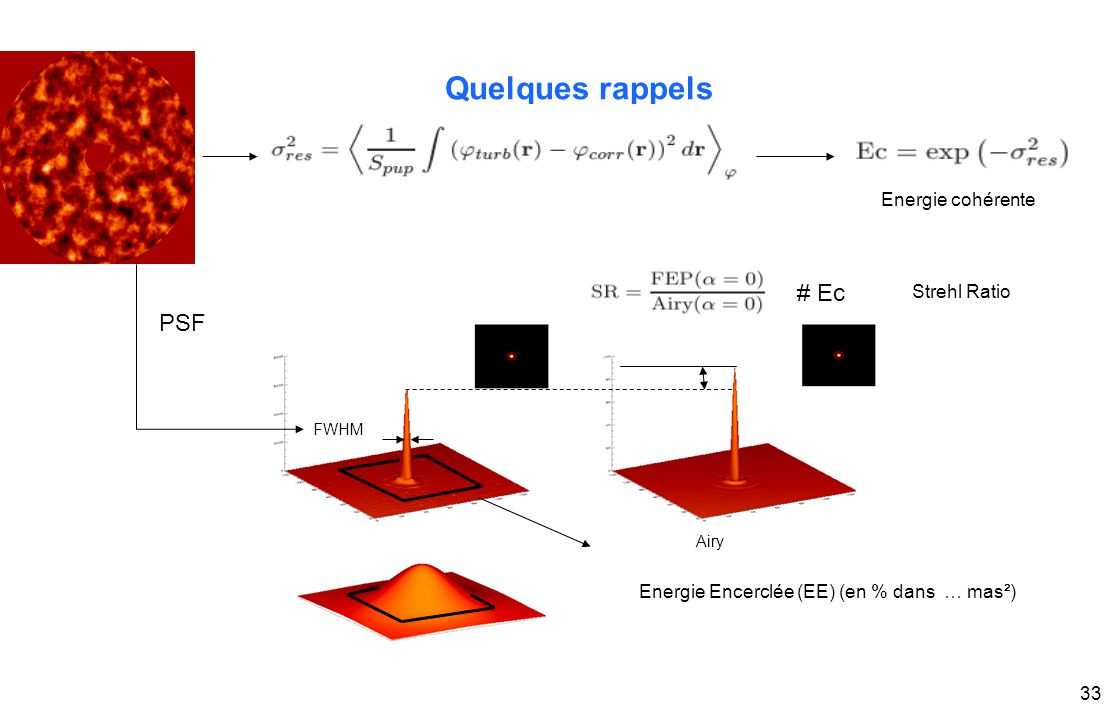 T. Fusco,ONERA, Master OPSI - EU8, module « optique adaptative » 33 Quelques rappels # Ec Energie Encerclée (EE) (en % dans … mas²) PSF FWHM Energie c