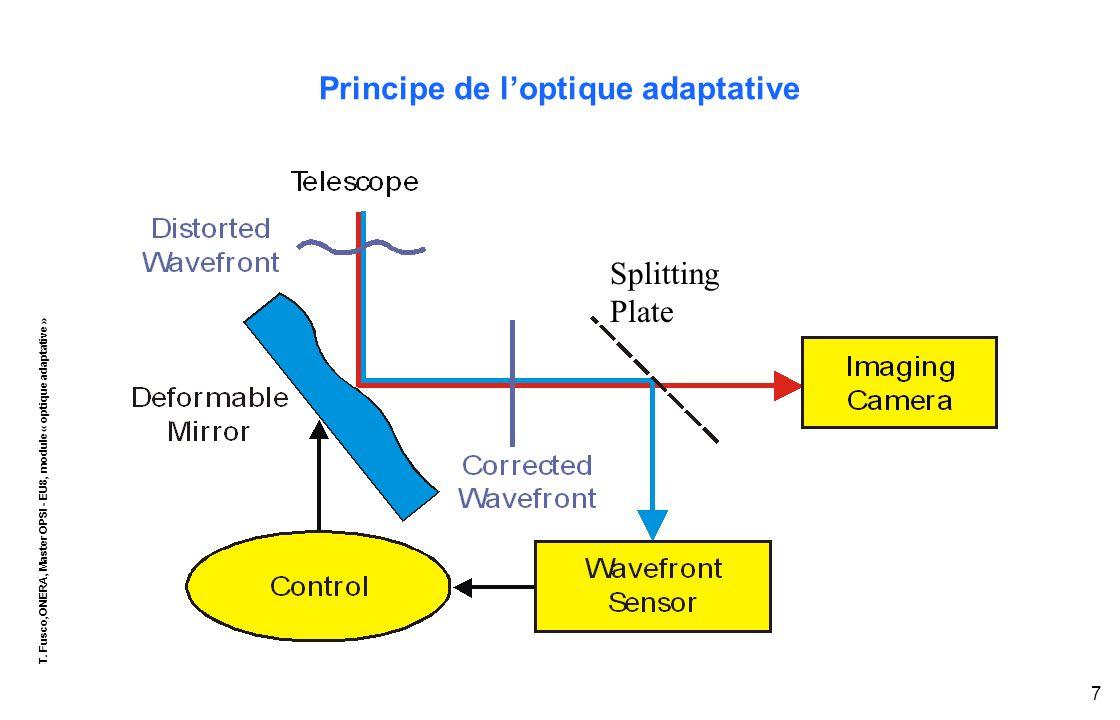 T. Fusco,ONERA, Master OPSI - EU8, module « optique adaptative » 7 Principe de l'optique adaptative Splitting Plate
