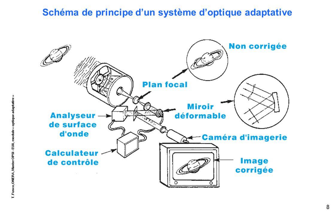 T. Fusco,ONERA, Master OPSI - EU8, module « optique adaptative » 8 Schéma de principe d'un système d'optique adaptative