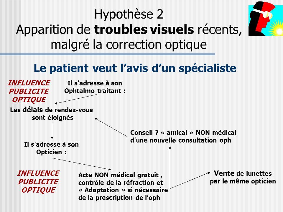 Le patient veut l'avis d'un spécialiste Il s'adresse à son Ophtalmo traitant : Il s'adresse à son Opticien : Les délais de rendez-vous sont éloignés A