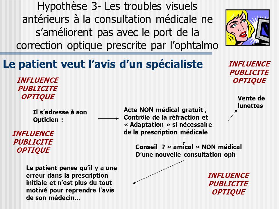Hypothèse 3- Les troubles visuels antérieurs à la consultation médicale ne s'améliorent pas avec le port de la correction optique prescrite par l'opht