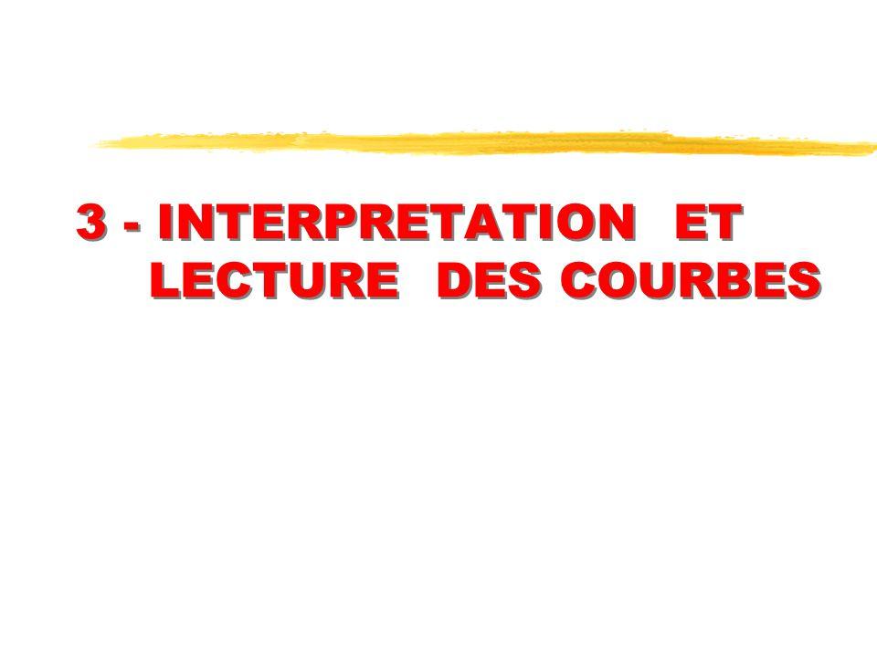 3 - INTERPRETATION ET LECTURE DES COURBES