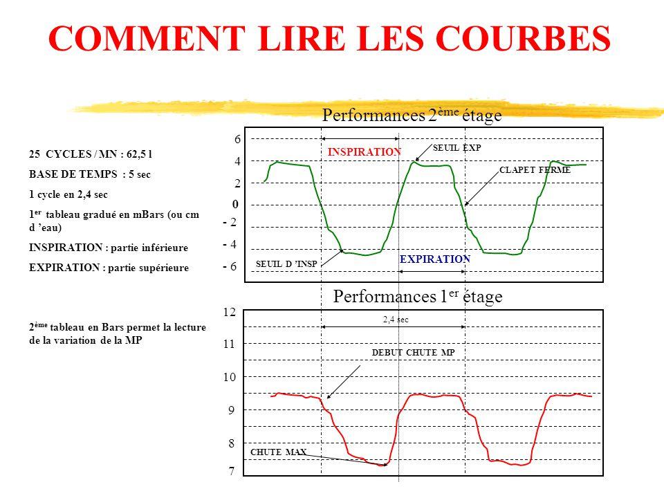 6 4 2 0 - 6 - 4 - 2 12 11 10 9 8 7 Performances 2 ème étage Performances 1 er étage COMMENT LIRE LES COURBES 25 CYCLES / MN : 62,5 l BASE DE TEMPS : 5
