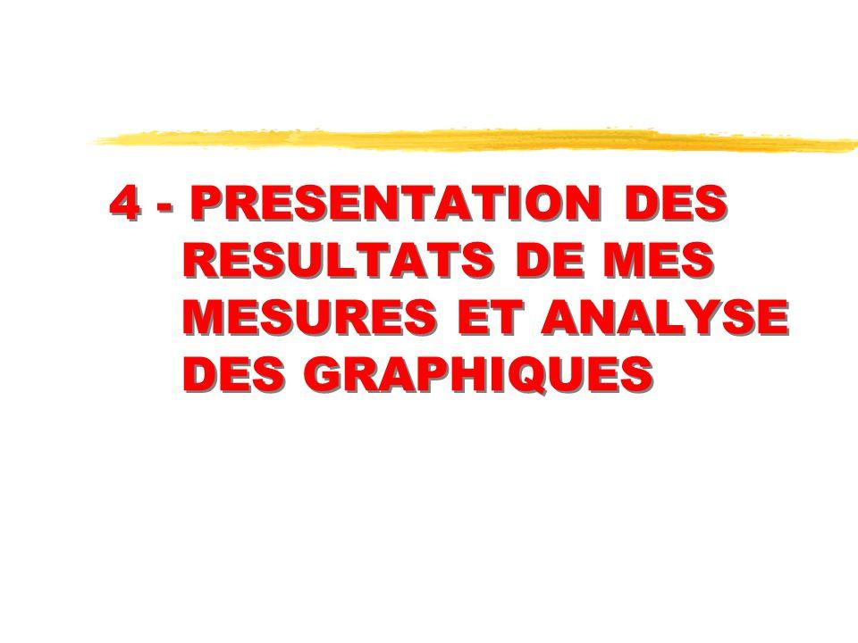 4 - PRESENTATION DES RESULTATS DE MES MESURES ET ANALYSE DES GRAPHIQUES