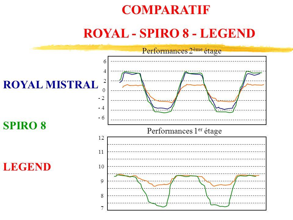 6 4 2 0 - 6 - 4 - 2 12 11 10 9 8 7 Performances 2 ème étage Performances 1 er étage COMPARATIF ROYAL - SPIRO 8 - LEGEND ROYAL MISTRAL SPIRO 8 LEGEND