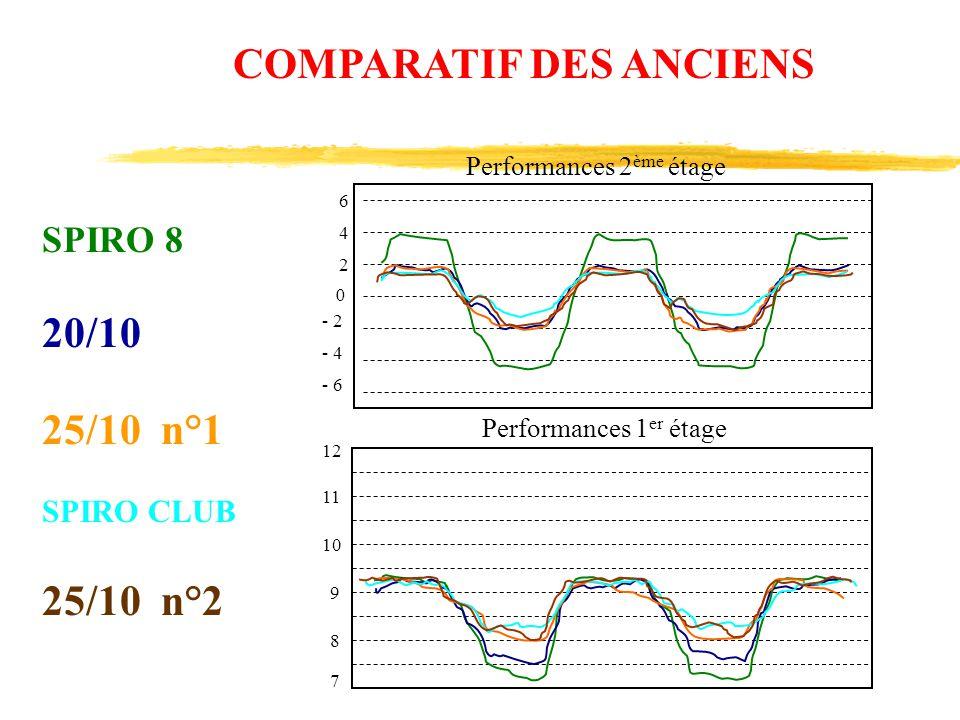 6 4 2 0 - 6 - 4 - 2 12 11 10 9 8 7 Performances 2 ème étage Performances 1 er étage COMPARATIF DES ANCIENS SPIRO 8 20/10 25/10 n°1 SPIRO CLUB 25/10 n°
