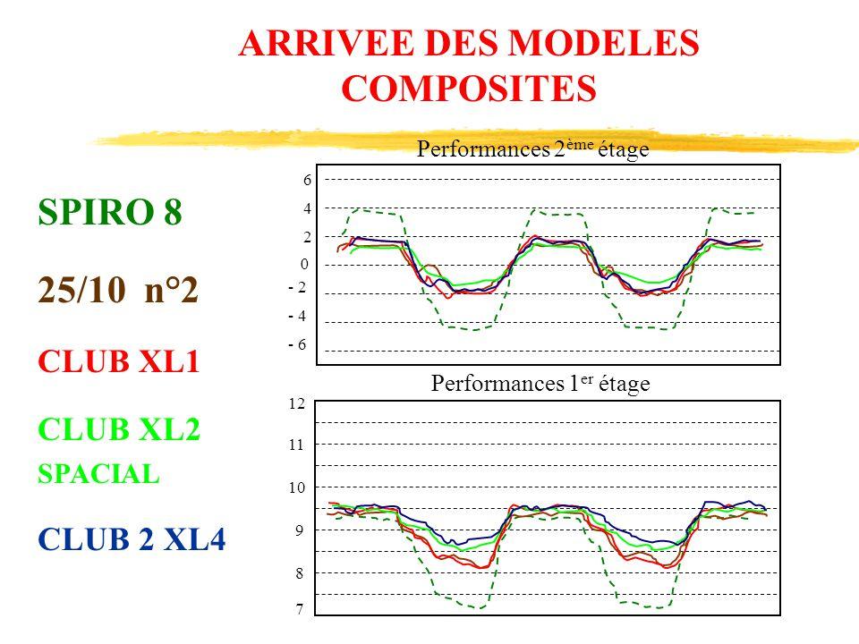 6 4 2 0 - 6 - 4 - 2 12 11 10 9 8 7 Performances 2 ème étage Performances 1 er étage ARRIVEE DES MODELES COMPOSITES SPIRO 8 25/10 n°2 CLUB XL1 CLUB XL2