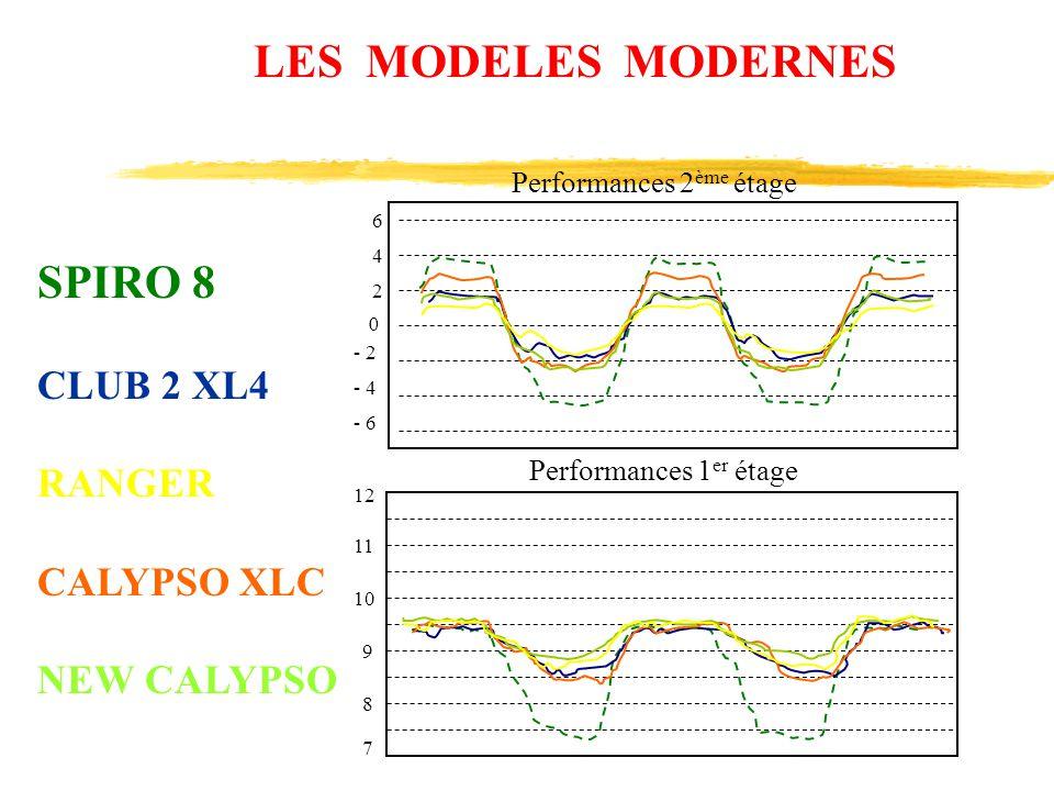 6 4 2 0 - 6 - 4 - 2 12 11 10 9 8 7 Performances 2 ème étage Performances 1 er étage LES MODELES MODERNES SPIRO 8 CLUB 2 XL4 RANGER CALYPSO XLC NEW CAL