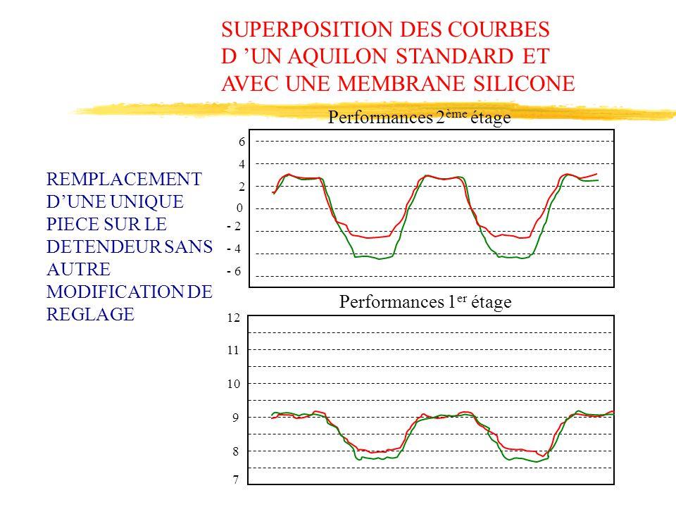 6 4 2 0 - 6 - 4 - 2 12 11 10 9 8 7 Performances 2 ème étage Performances 1 er étage SUPERPOSITION DES COURBES D 'UN AQUILON STANDARD ET AVEC UNE MEMBR