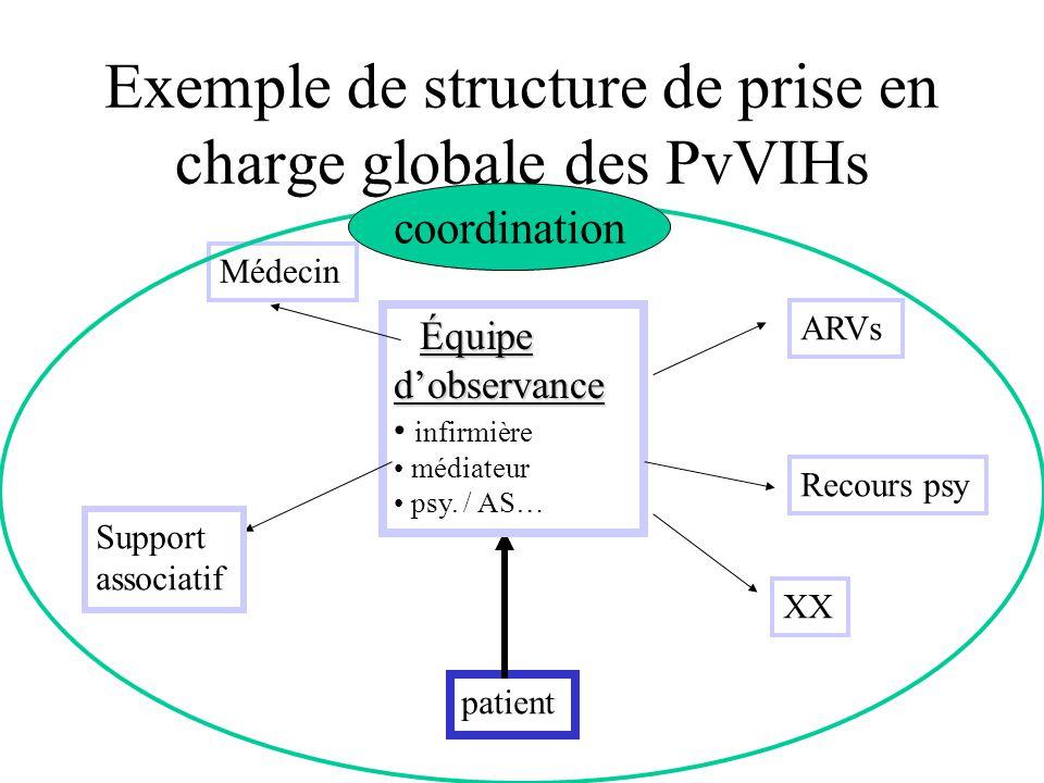 Exemple de structure de prise en charge globale des PvVIHs patient Équipe d'observance infirmière médiateur psy. / AS… Médecin Support associatif Reco