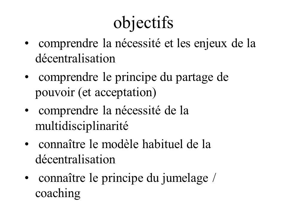 Conclusion (2) Répartition des activités Partage du pouvoir Partage  perte +++++ Au contraire valorisation triple –médecin –Paramédicaux / associatifs –patient