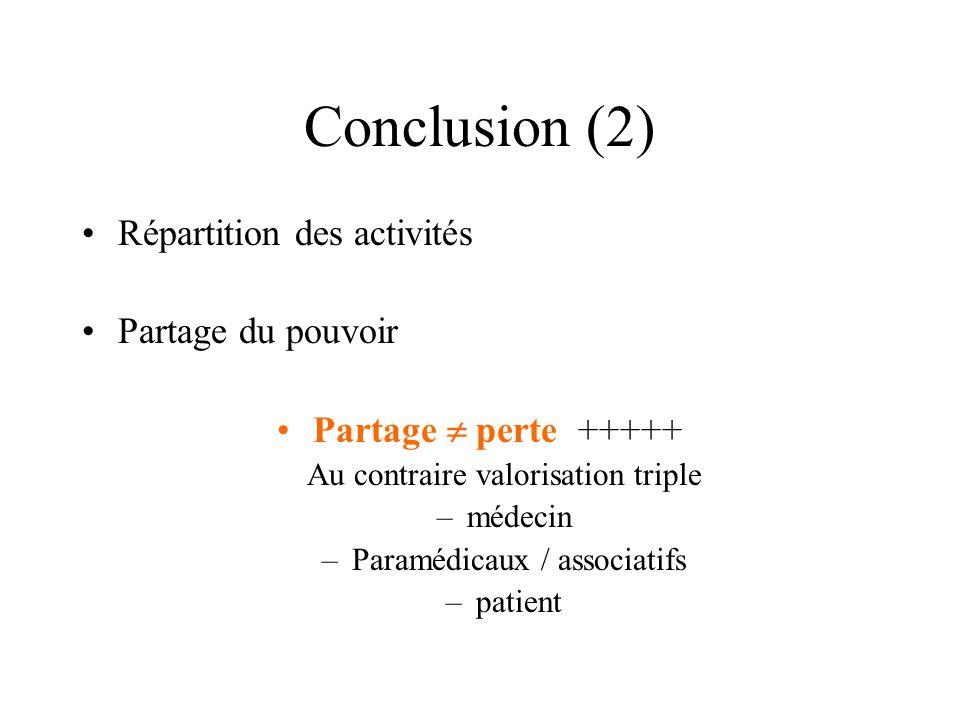 Conclusion (2) Répartition des activités Partage du pouvoir Partage  perte +++++ Au contraire valorisation triple –médecin –Paramédicaux / associatif