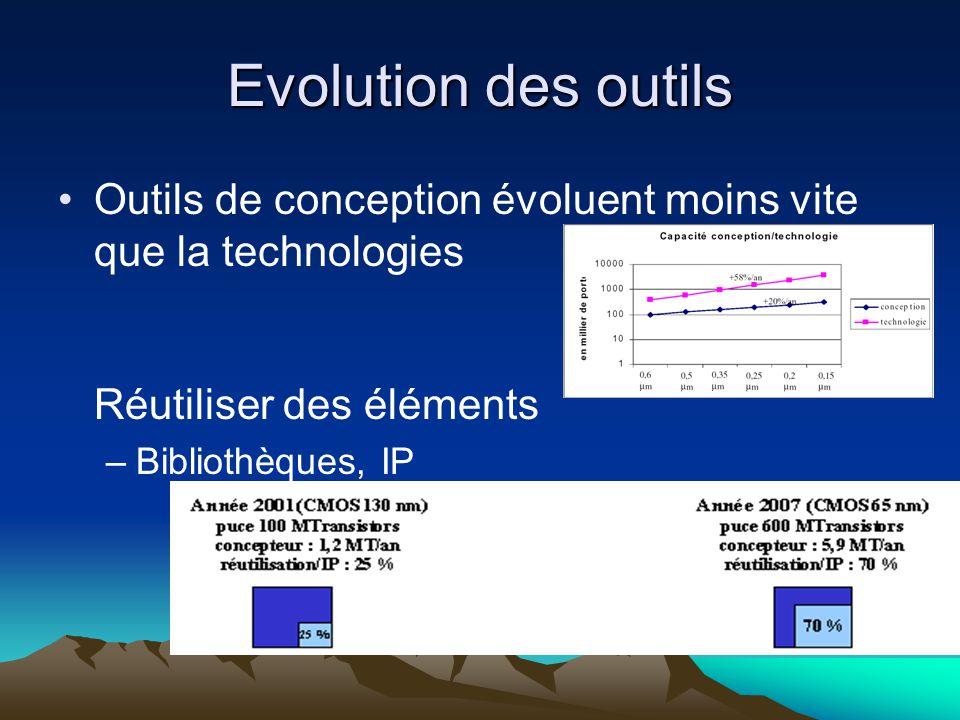 Evolution des outils Outils de conception évoluent moins vite que la technologies Réutiliser des éléments –Bibliothèques, IP