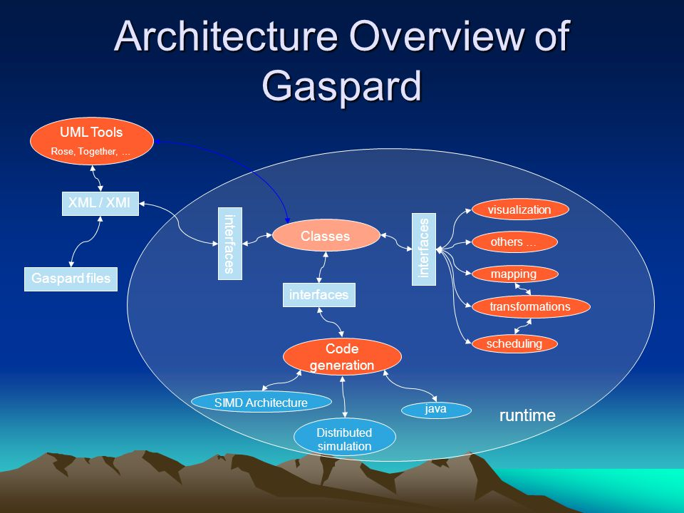 Architecture Overview of Gaspard UML Tools Rose, Together, … Classes XML / XMI interfaces Code generation transformations visualization Gaspard files