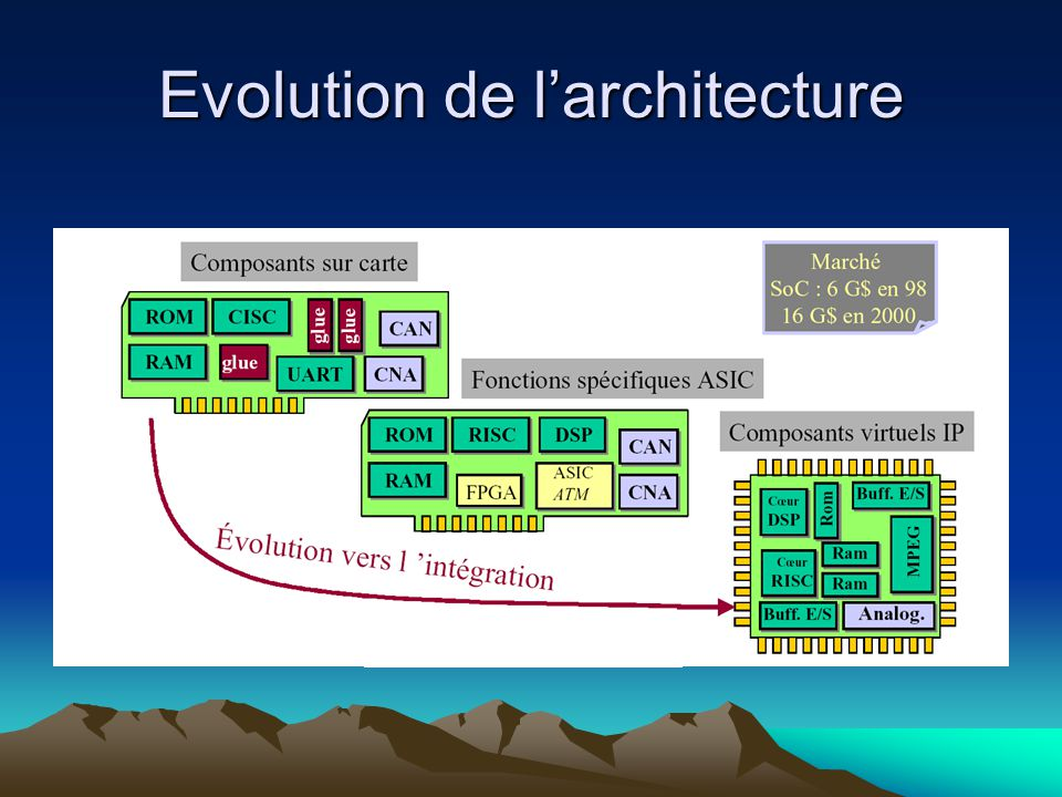 Evolution de l'architecture