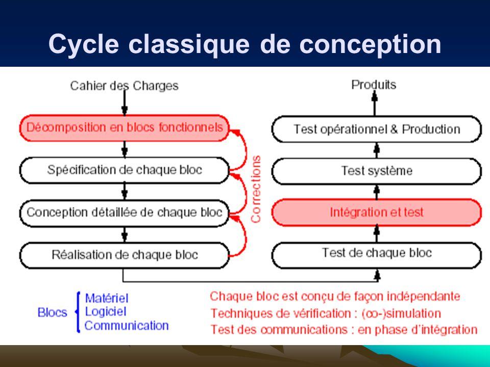 Cycle classique de conception