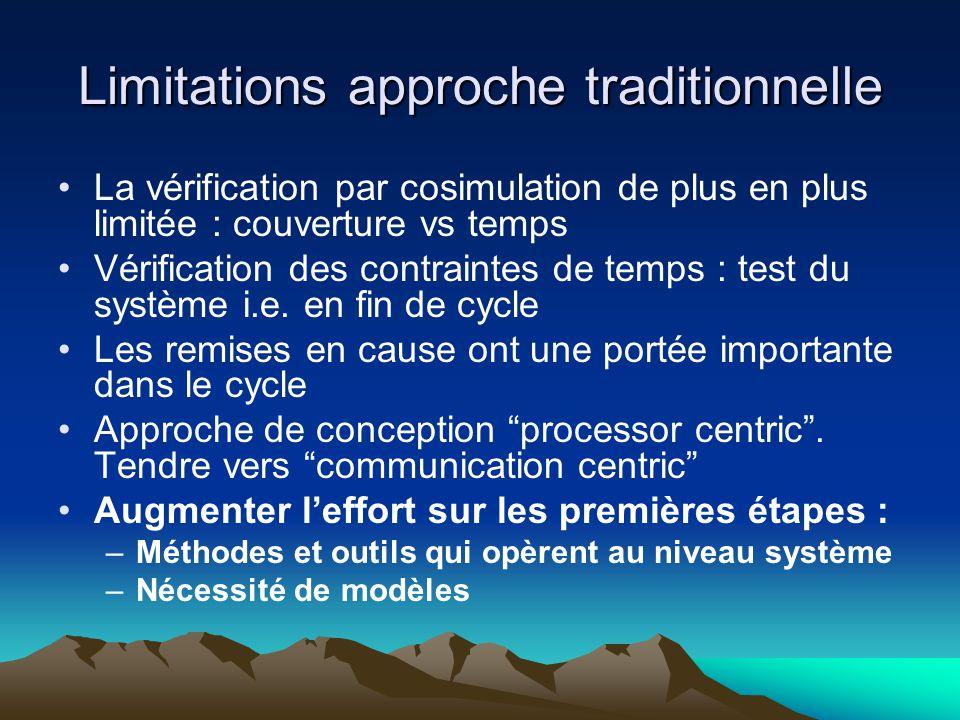 Limitations approche traditionnelle La vérification par cosimulation de plus en plus limitée : couverture vs temps Vérification des contraintes de temps : test du système i.e.