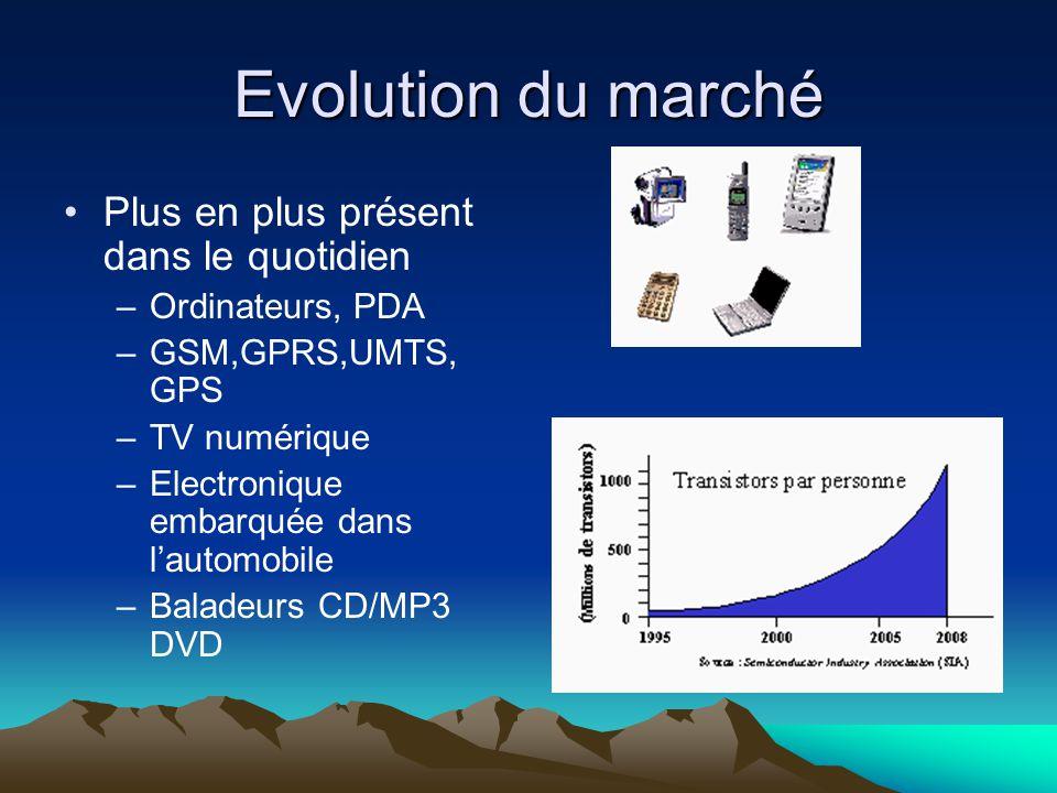 Evolution du marché Plus en plus présent dans le quotidien –Ordinateurs, PDA –GSM,GPRS,UMTS, GPS –TV numérique –Electronique embarquée dans l'automobile –Baladeurs CD/MP3 DVD