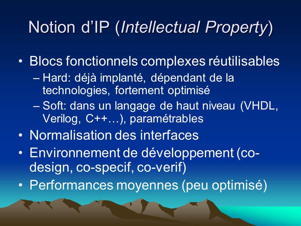 Notion d'IP (Intellectual Property) Blocs fonctionnels complexes réutilisables –Hard: déjà implanté, dépendant de la technologies, fortement optimisé –Soft: dans un langage de haut niveau (VHDL, Verilog, C++…), paramétrables Normalisation des interfaces Environnement de développement (co- design, co-specif, co-verif) Performances moyennes (peu optimisé)