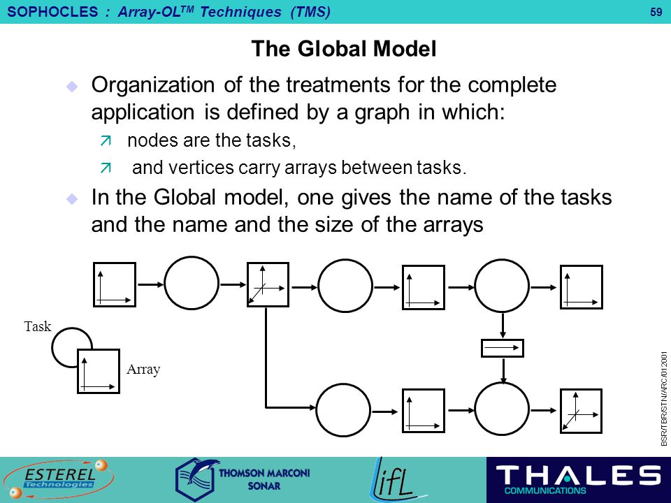 SOPHOCLES : Array-OL TM Techniques (TMS) BSR/TBR/STN/ARC/012001 59 The Global Model  Organization of the treatments for the complete application is d