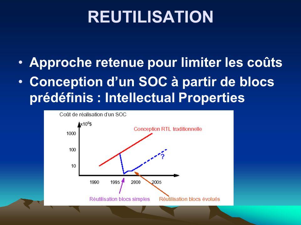 REUTILISATION Approche retenue pour limiter les coûts Conception d'un SOC à partir de blocs prédéfinis : Intellectual Properties