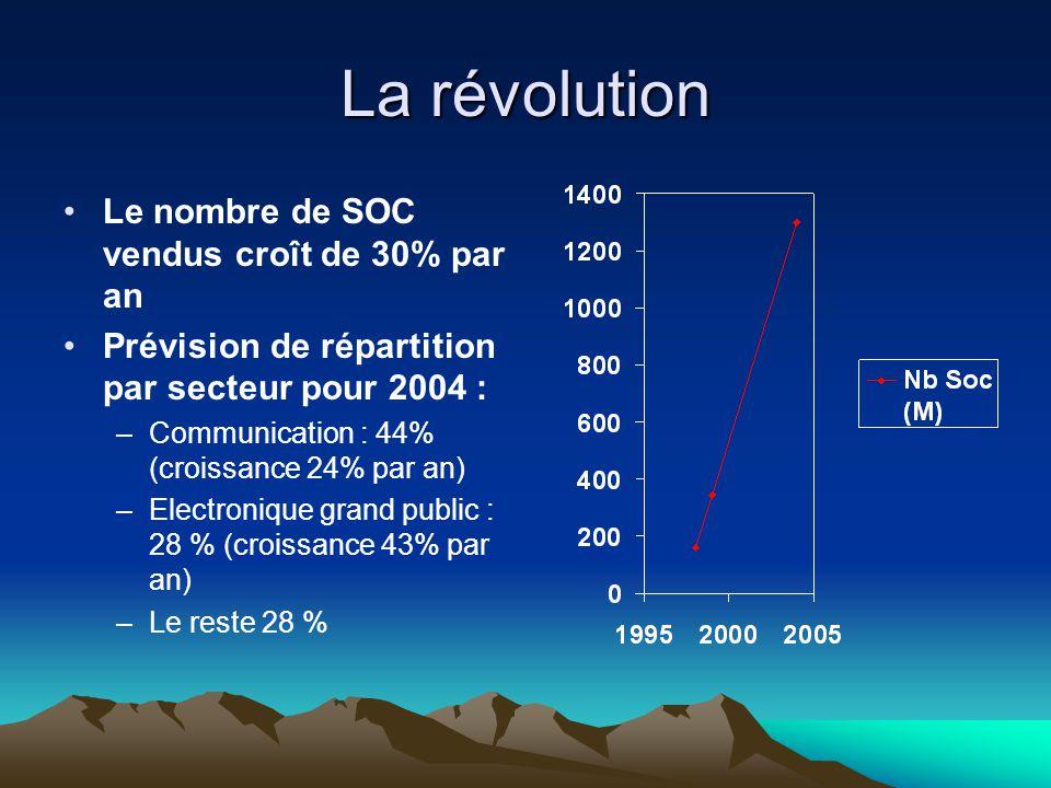 La révolution Le nombre de SOC vendus croît de 30% par an Prévision de répartition par secteur pour 2004 : –Communication : 44% (croissance 24% par an) –Electronique grand public : 28 % (croissance 43% par an) –Le reste 28 %