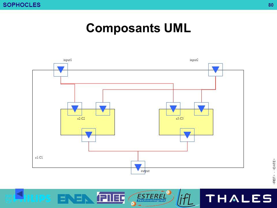 SOPHOCLES 80 - c2:C2c3:C3 c1:C1 input1input2 output Composants UML
