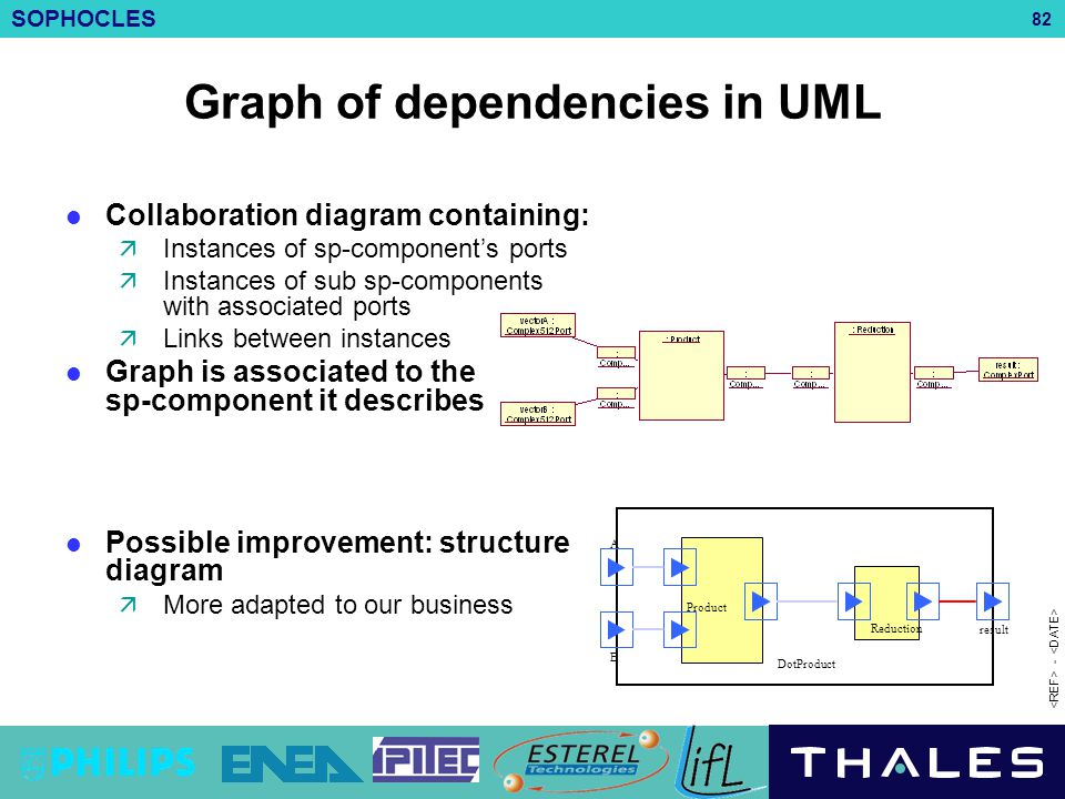 SOPHOCLES 82 - Graph of dependencies in UML Collaboration diagram containing:  Instances of sp-component's ports  Instances of sub sp-components wit