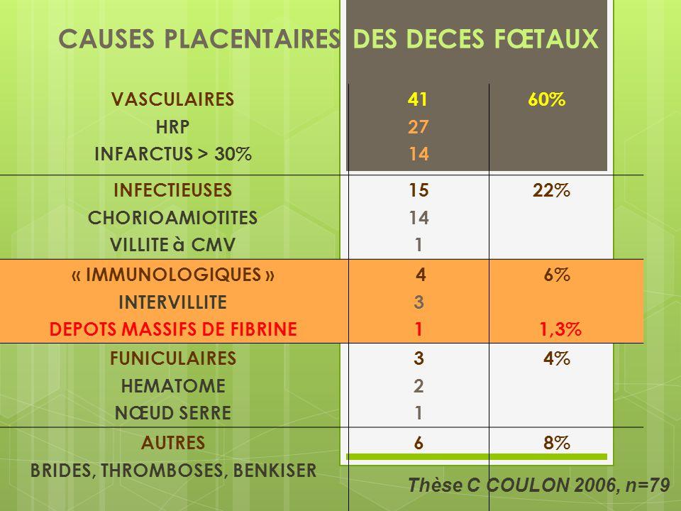 VASCULAIRES HRP INFARCTUS > 30% 41 27 14 60% INFECTIEUSES CHORIOAMIOTITES VILLITE à CMV 15 14 1 22% « IMMUNOLOGIQUES » INTERVILLITE DEPOTS MASSIFS DE FIBRINE 431 431 6% 1,3% FUNICULAIRES HEMATOME NŒUD SERRE 321321 4% AUTRES BRIDES, THROMBOSES, BENKISER 6 8% CAUSES PLACENTAIRES DES DECES FŒTAUX Thèse C COULON 2006, n=79