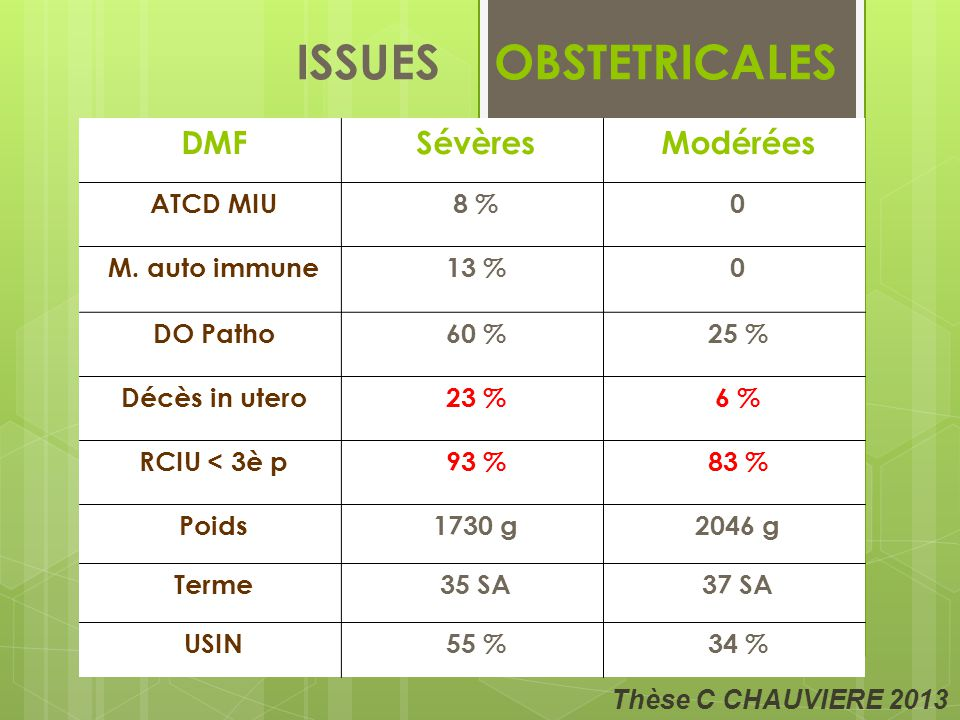 ISSUES OBSTETRICALES DMFSévèresModérées ATCD MIU8 %0 M.