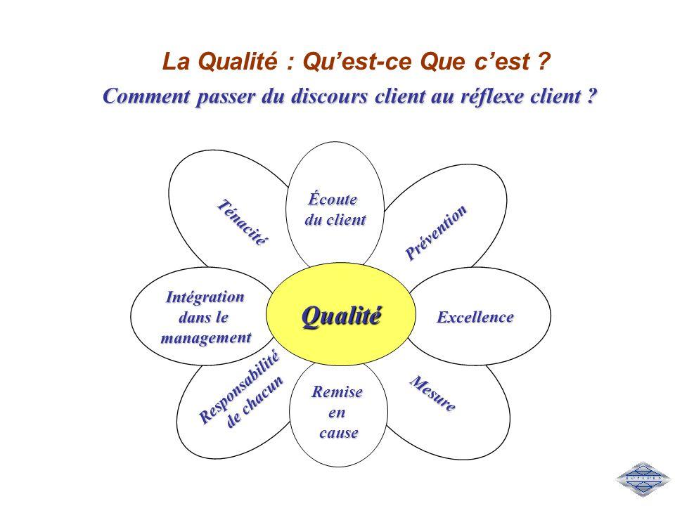 Ténacité Mesure Responsabilité de chacun Prévention Intégration dans le managementExcellence Remiseencause Écoute du client Qualité La Qualité : Qu'es
