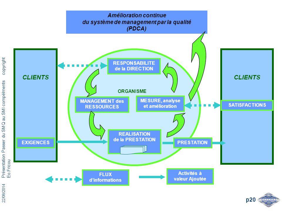 22/08/2014 Présentation Passer du SMQ au SMI compélments copyright Eo.Fricou p20 ORGANISME Amélioration continue du système de management par la quali