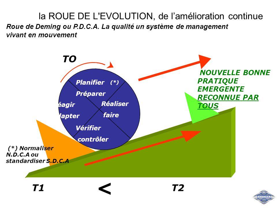 la ROUE DE L'EVOLUTION, de l'amélioration continue TO Réagir adapter Réaliser faire Vérifier contrôler Planifier Préparer Roue de Deming ou P.D.C.A. L
