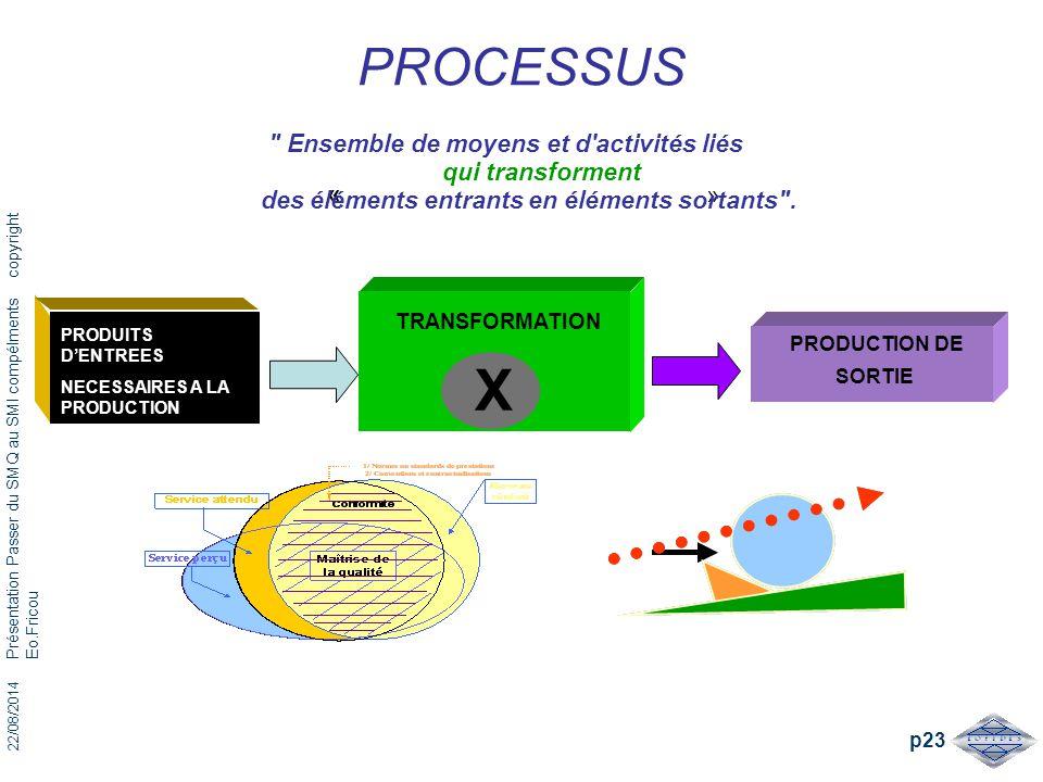 22/08/2014 Présentation Passer du SMQ au SMI compélments copyright Eo.Fricou p23 PROCESSUS « »