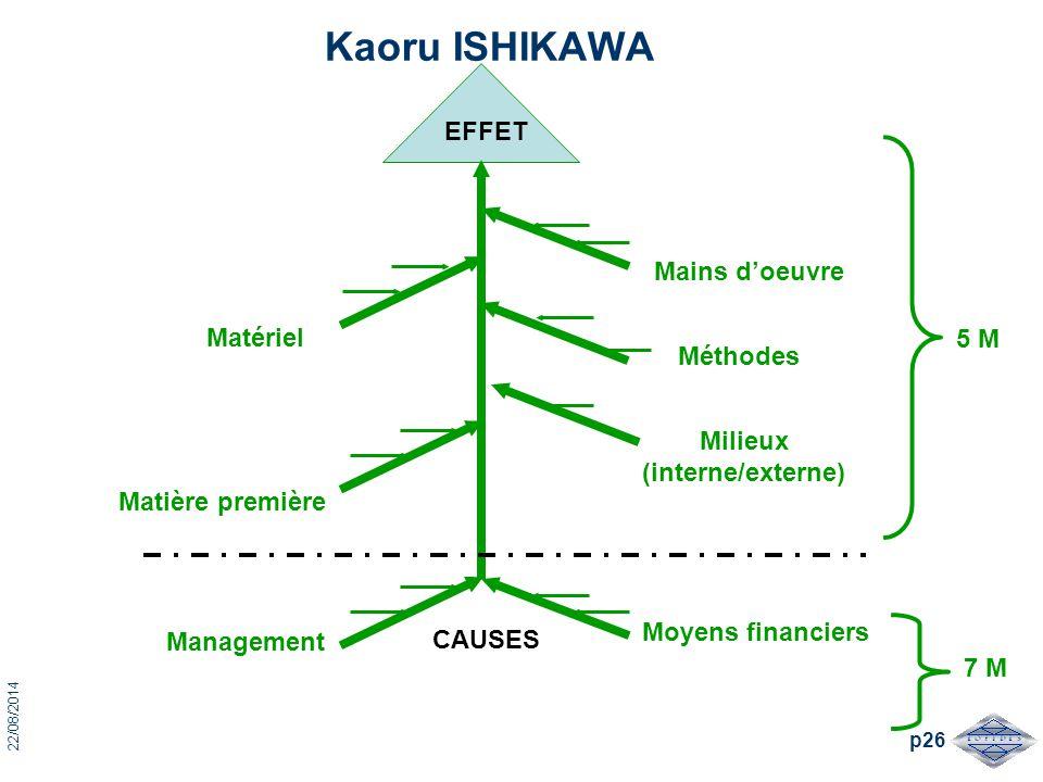 22/08/2014 p26 Kaoru ISHIKAWA EFFET CAUSES Moyens financiers Méthodes Mains d'oeuvre Management Matière première Matériel 5 M 7 M Milieux (interne/ext