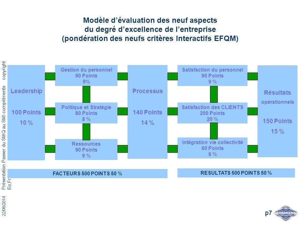 22/08/2014 Présentation Passer du SMQ au SMI compélments copyright Eo.Fricou p7 Modèle d'évaluation des neuf aspects du degré d'excellence de l'entrep