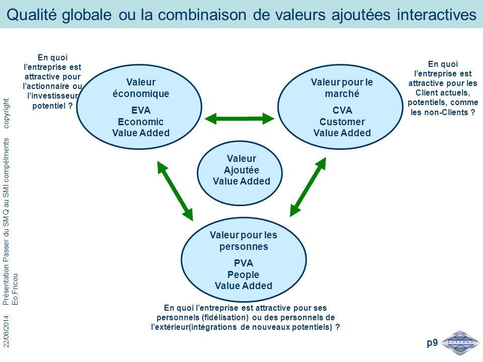 22/08/2014 Présentation Passer du SMQ au SMI compélments copyright Eo.Fricou p9 Qualité globale ou la combinaison de valeurs ajoutées interactives Val