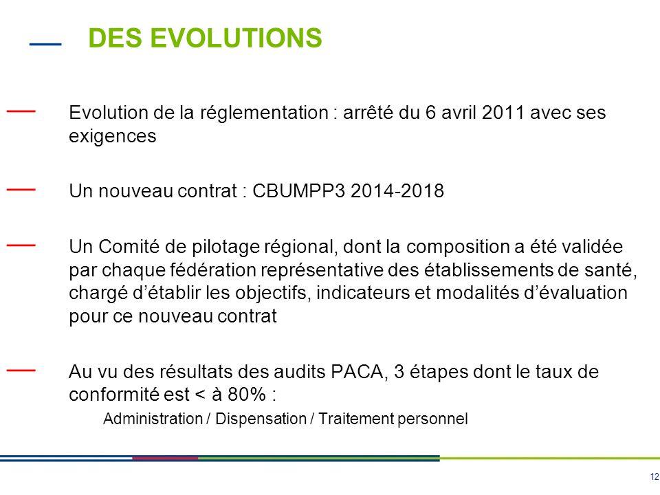 12 DES EVOLUTIONS — Evolution de la réglementation : arrêté du 6 avril 2011 avec ses exigences — Un nouveau contrat : CBUMPP3 2014-2018 — Un Comité de