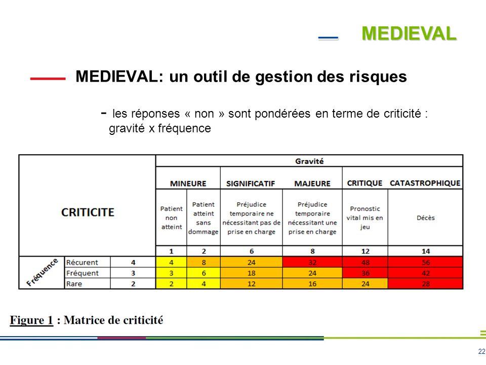 22 MEDIEVAL MEDIEVAL: un outil de gestion des risques - les réponses « non » sont pondérées en terme de criticité : gravité x fréquence