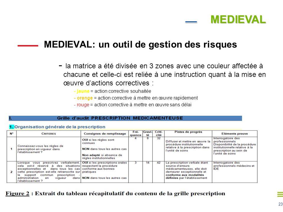 23 MEDIEVAL MEDIEVAL: un outil de gestion des risques - la matrice a été divisée en 3 zones avec une couleur affectée à chacune et celle-ci est reliée