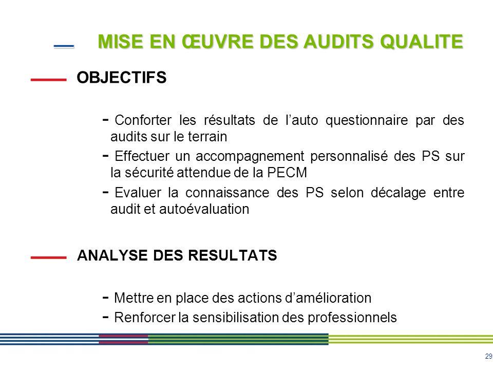 29 MISE EN ŒUVRE DES AUDITS QUALITE OBJECTIFS - Conforter les résultats de l'auto questionnaire par des audits sur le terrain - Effectuer un accompagn