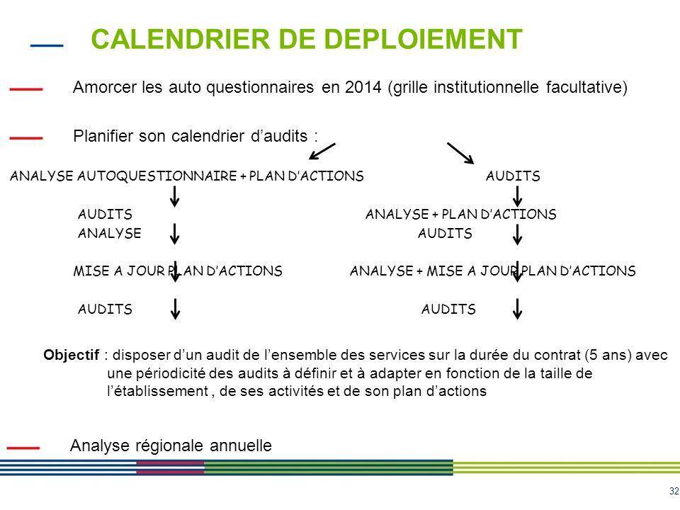 32 CALENDRIER DE DEPLOIEMENT Amorcer les auto questionnaires en 2014 (grille institutionnelle facultative) Planifier son calendrier d'audits : ANALYSE