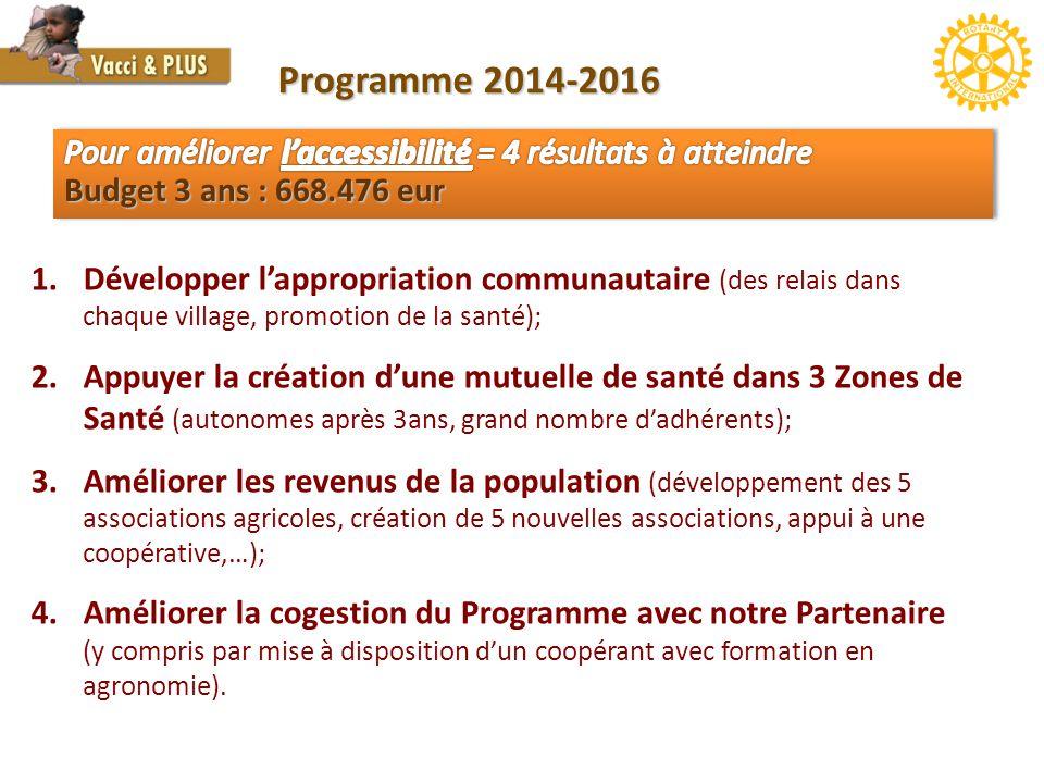 1.Développer l'appropriation communautaire (des relais dans chaque village, promotion de la santé); 2.Appuyer la création d'une mutuelle de santé dans 3 Zones de Santé (autonomes après 3ans, grand nombre d'adhérents); 3.Améliorer les revenus de la population (développement des 5 associations agricoles, création de 5 nouvelles associations, appui à une coopérative,…); 4.Améliorer la cogestion du Programme avec notre Partenaire (y compris par mise à disposition d'un coopérant avec formation en agronomie).