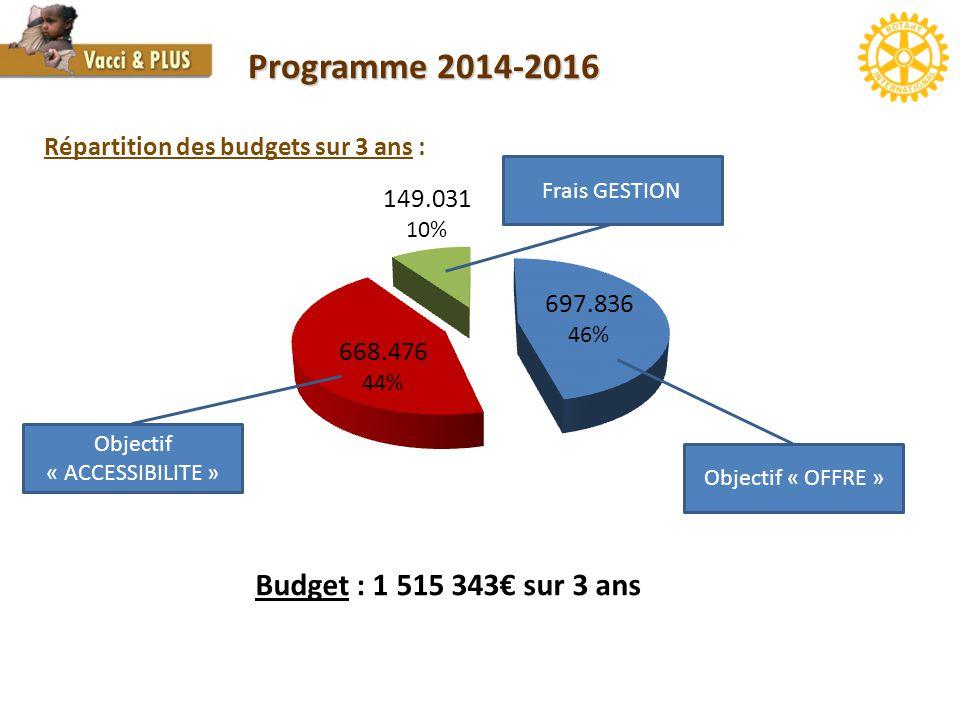 Objectif « ACCESSIBILITE » Objectif « OFFRE » Frais GESTION Budget : 1 515 343€ sur 3 ans Répartition des budgets sur 3 ans :