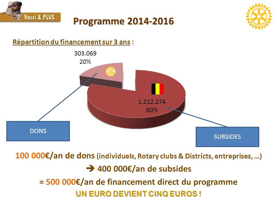 Programme 2014-2016 DONS SUBSIDES 100 000€/an de dons (individuels, Rotary clubs & Districts, entreprises, …)  400 000€/an de subsides = 500 000€/an de financement direct du programme UN EURO DEVIENT CINQ EUROS .